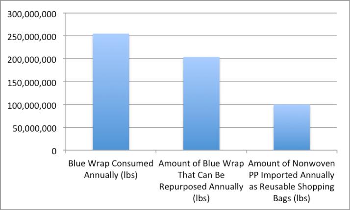 Blue Wrap Consumption Chart