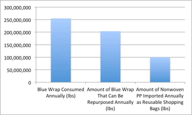 Blue Wrap Consumption Chart