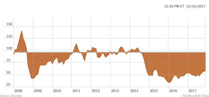 Graph of price of oil